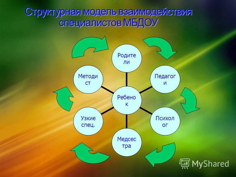 Структурная модель взаимодействия специалистов МБДОУ