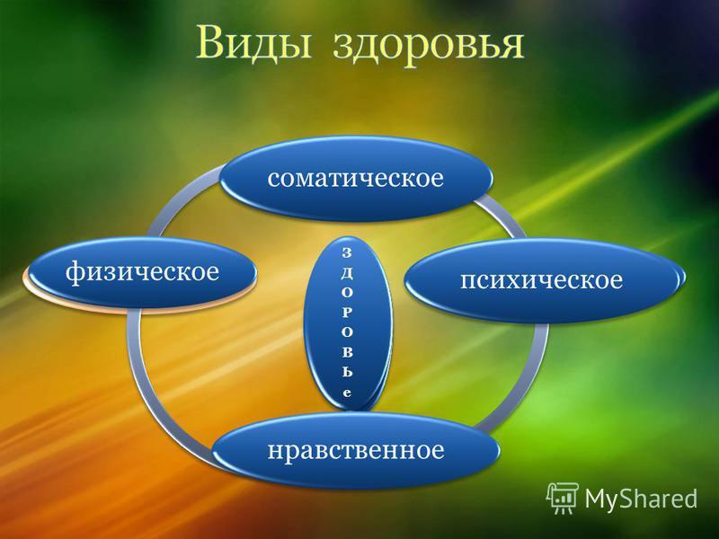 соматическое физическое ЗДОРОВЬе ЗДОРОВЬе психическое ЗДОРОВЬе ЗДОРОВЬе соматическое психическое нравственное физическое