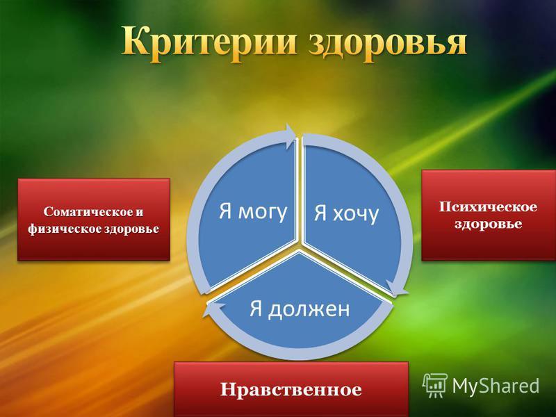 Я хочу Я должен Я могу Психическое здоровье Нравственное Соматическое и физическое здоровье