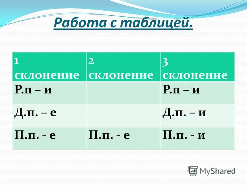Работа с таблицей. 1 склонение 2 склонение 3 склонение Р.п – и Д.п. – еД.п. – и П.п. - е П.п. - и