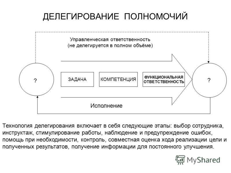 ДЕЛЕГИРОВАНИЕ ПОЛНОМОЧИЙ ЗАДАЧАКОМПЕТЕНЦИЯ ФУНКЦИОНАЛЬНАЯ ОТВЕТСТВЕННОСТЬ ? Исполнение Управленческая ответственность (не делегируется в полном объёме) ? Технология делегирования включает в себя следующие этапы: выбор сотрудника, инструктаж, стимулир