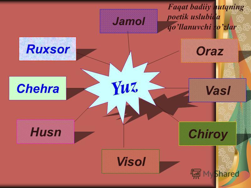 Yuz Ruxsor Chehra Husn Chiroy Vasl Oraz Jamol Visol Faqat badiiy nutqning poetik uslubida qollanuvchi sozlar