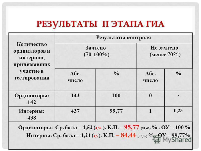 РЕЗУЛЬТАТЫ II ЭТАПА ГИА Количество оординаторов и интернов, принимавших участие в тестировании Результаты контроля Зачтено (70-100%) Не зачтено (менее 70%) Абс. число %Абс. число % Оординаторы: 142 1000 - Интерны: 438 43799,771 0,23 Оординаторы: Ср.