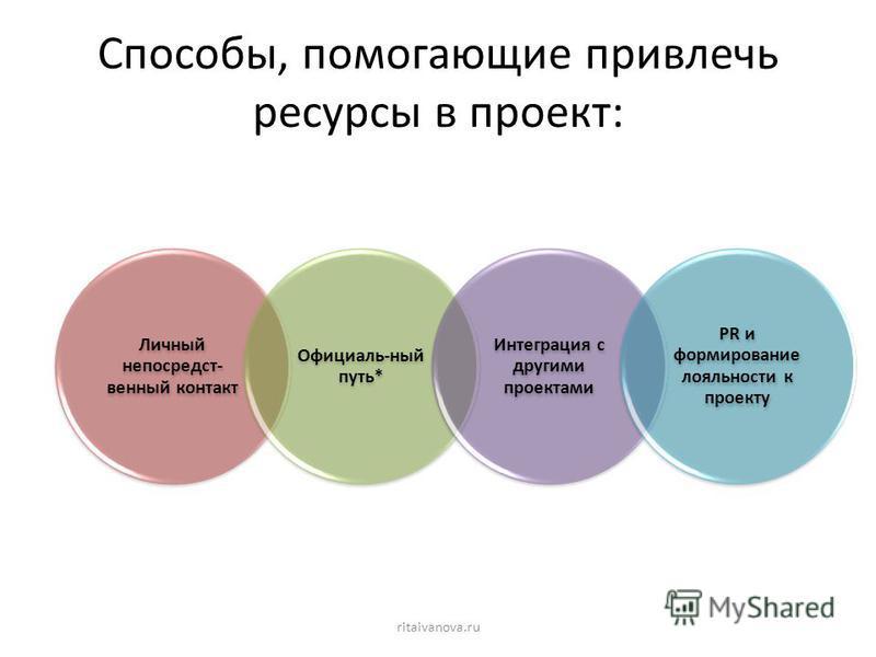 Способы, помогающие привлечь ресурсы в проект: Личный непосредственный контакт Официаль-ный путь* Интеграция с другими проектами PR и формирование лояльности к проекту ritaivanova.ru