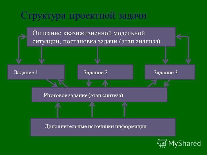 Структура проектной задачи Описание квази жизненной модельной ситуации, постановка задачи (этап анализа ) Задание 1 Задание 2Задание 3 Итоговое задание (этап синтеза) Дополнительные источники информации