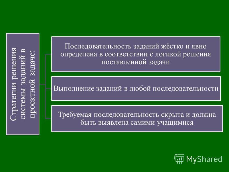 Стратегии решения системы заданий в проектной задаче : Последовательность заданий жёстко и явно определена в соответствии с логикой решения поставленной задачи Выполнение заданий в любой последовательности Требуемая последовательность скрыта и должна