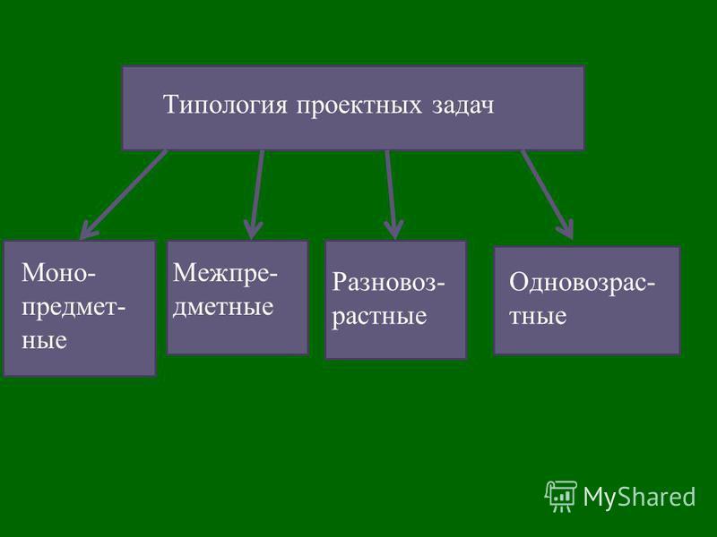 Типология проектных задач Моно- предметные Межпре- дметные Разновоз- растные Одновозрас- тные