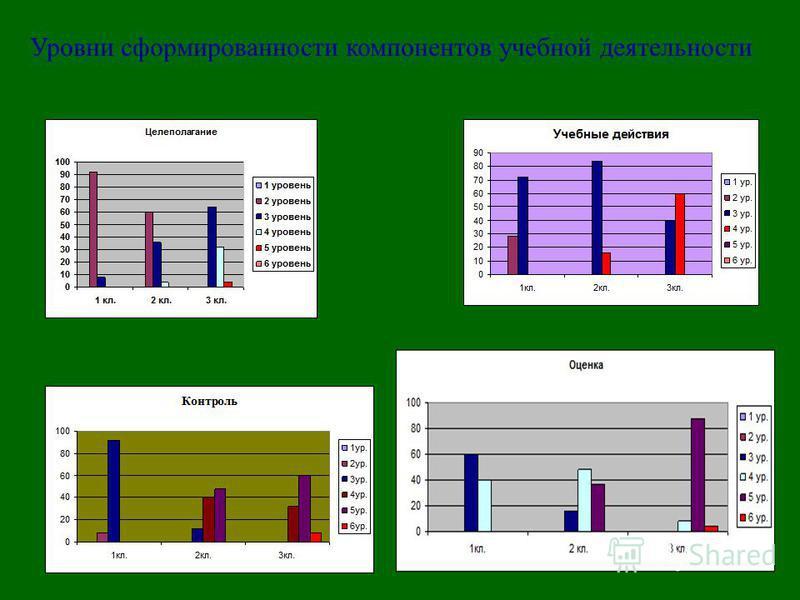 Уровни сформированности компонентов учебной деятельности
