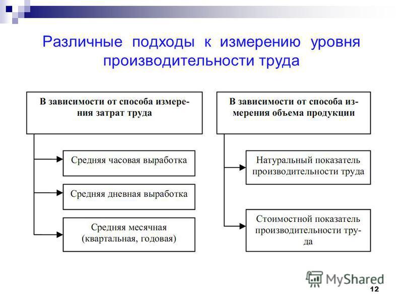Различные подходы к измерению уровня производительности труда 12