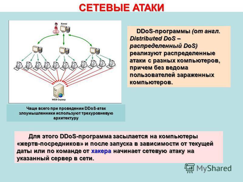 СЕТЕВЫЕ АТАКИ DDoS-программы (от англ. Distributed DoS – распределенный DoS) реализуют распределенные атаки с разных компьютеров, причем без ведома пользователей зараженных компьютеров. DDoS-программы (от англ. Distributed DoS – распределенный DoS) р