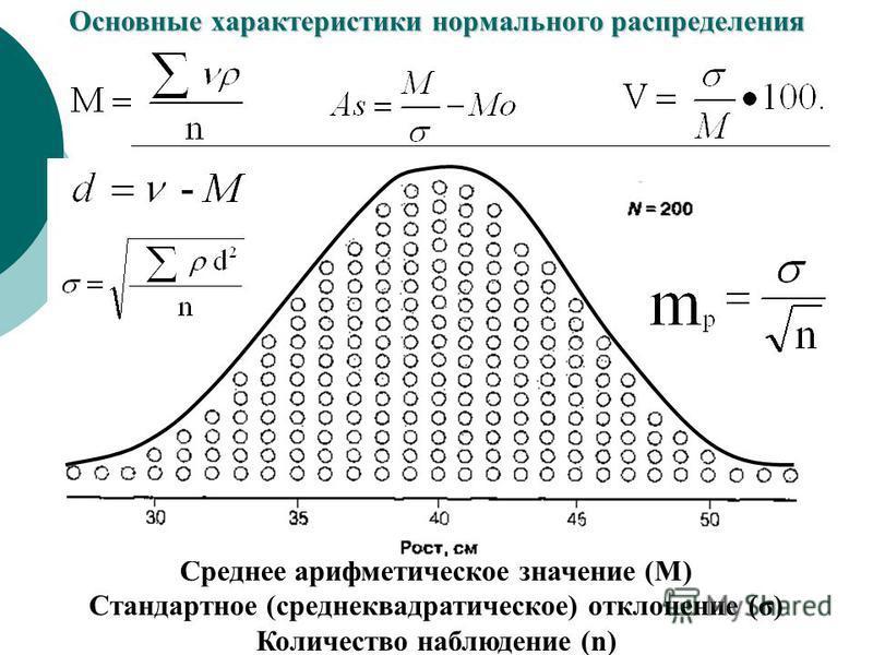 Основные характеристики нормального распределения Среднее арифметическое значение (М) Стандартное (среднеквадратическое) отклонение (σ) Количество наблюдение (n)