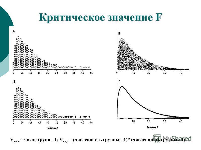 Критическое значение F V меж = число групп - 1; V вну = (численность группы 1 -1)* (численность группы 2 -1) …