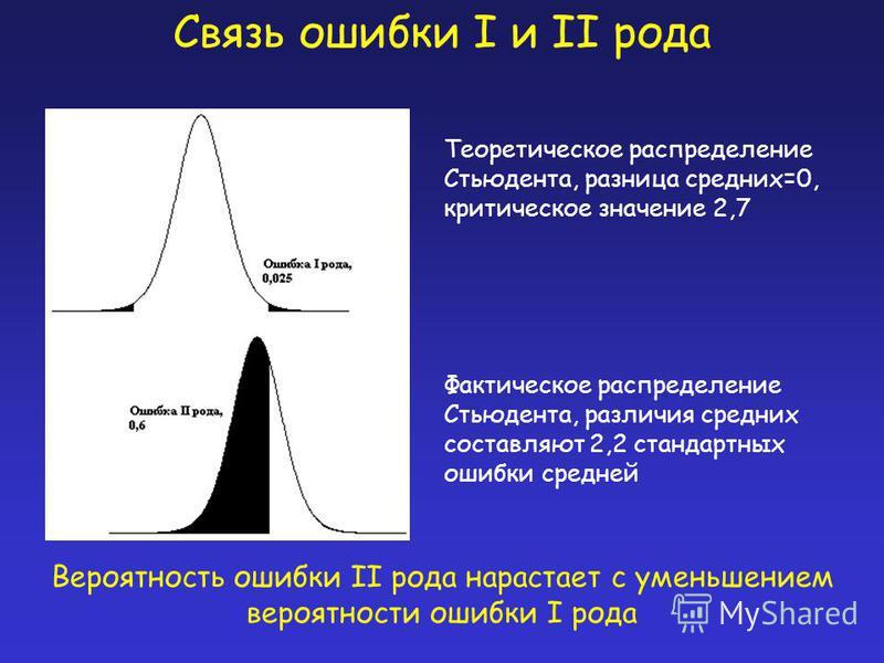 Теоретическое распределение Стьюдента, разница средних=0, критическое значение 2,7 Фактическое распределение Стьюдента, различия средних составляют 2,2 стандартных ошибки средней Вероятность ошибки II рода нарастает с уменьшением вероятности ошибки I