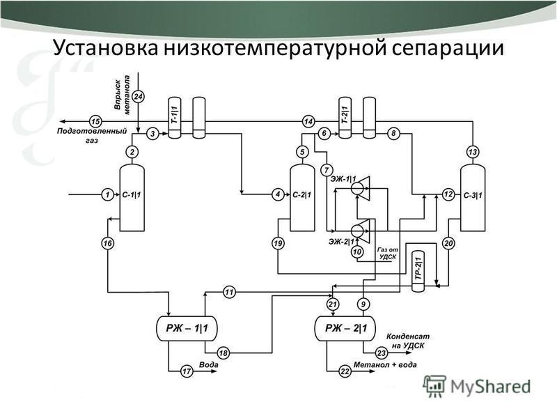Установка низкотемпературной сепарации