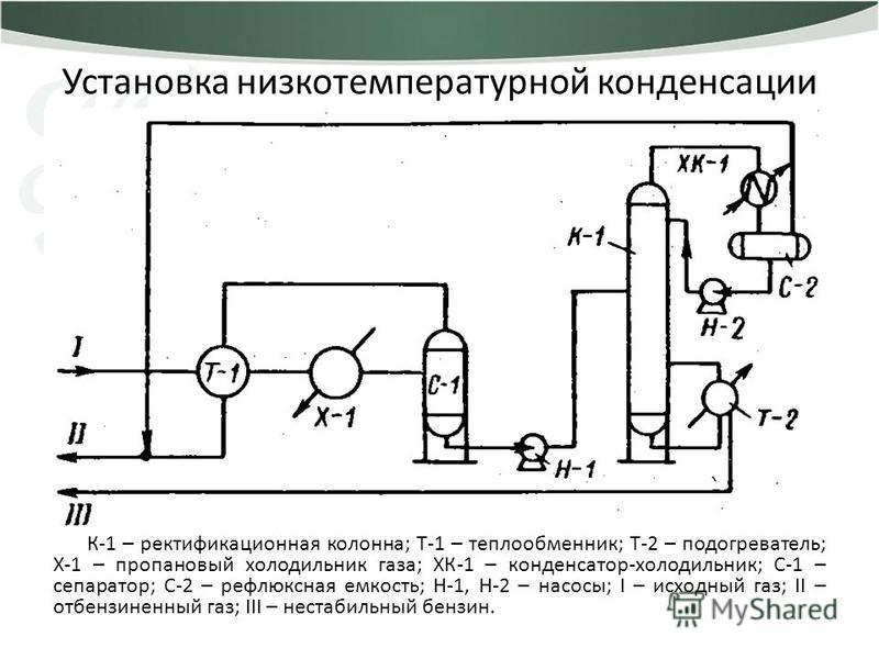 Установка низкотемпературной конденсации К-1 – ректификационная колонна; Т-1 – теплообменник; Т-2 – подогреватель; Х-1 – пропановый холодильник газа; ХК-1 – конденсатор-холодильник; С-1 – сепаратор; С-2 – рефлюксная емкость; Н-1, Н-2 – насосы; I – ис