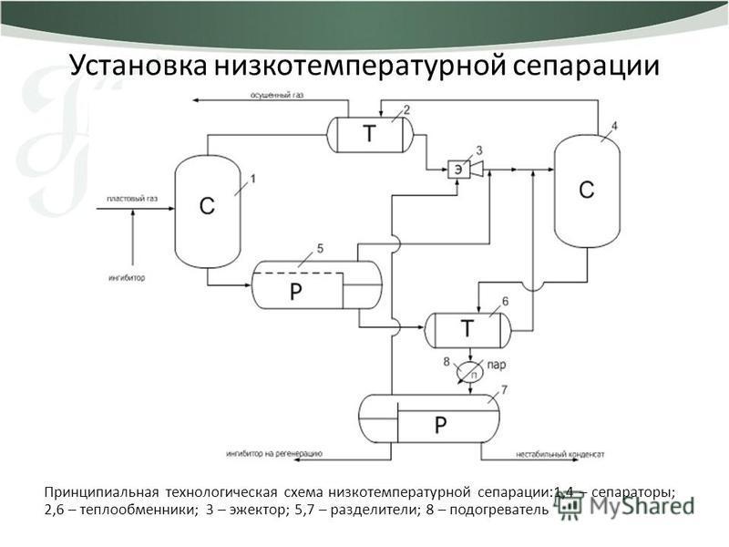 Установка низкотемпературной сепарации Принципиальная технологическая схема низкотемпературной сепарации:1,4 – сепараторы; 2,6 – теплообменники; 3 – эжектор; 5,7 – разделители; 8 – подогреватель