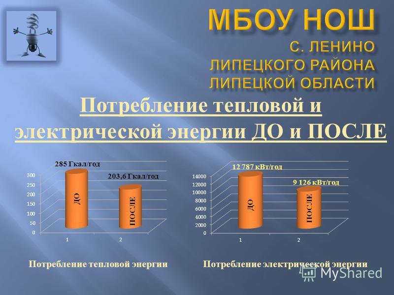 Потребление тепловой и электрической энергии ДО и ПОСЛЕ Потребление тепловой энергии ДО ПОСЛЕ 285 Гкал / год 203,6 Гкал / год ДО ПОСЛЕ Потребление электрической энергии 12 787 к Вт / год 9 126 к Вт / год