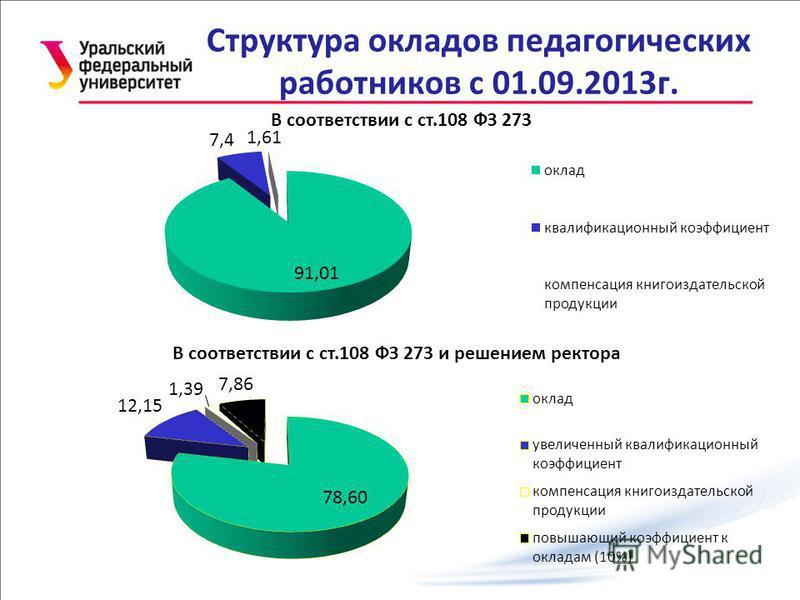 Структура окладов педагогических работников с 01.09.2013 г.