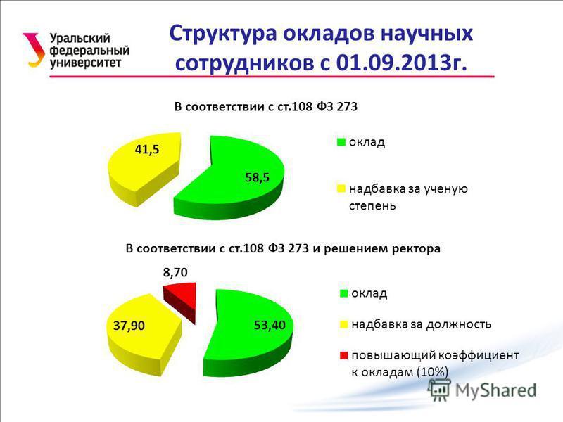 Структура окладов научных сотрудников с 01.09.2013 г.