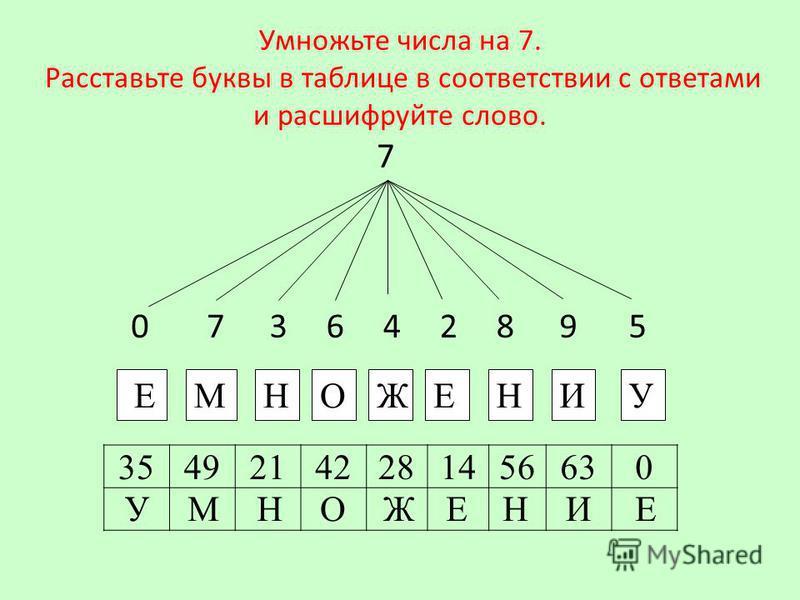Умножьте числа на 7. Расставьте буквы в таблице в соответствии с ответами и расшифруйте слово. 7 Е 073642895 МНОЖЕНИУ 35492142281456630 УМНОЖЕЕНИ