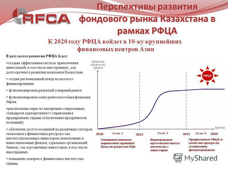 14 Перспективы развития фондового рынка Казахстана в рамках РФЦА К 2020 году РФЦА войдет в 10-ку крупнейших финансовых центров Азии В результате развития РФЦА будет: создана эффективная система привлечения инвестиций, в том числе иностранных, для дол