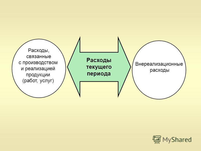 Расходы текущего периода Внереализационные расходы Расходы, связанные с производством и реализацией продукции (работ, услуг)
