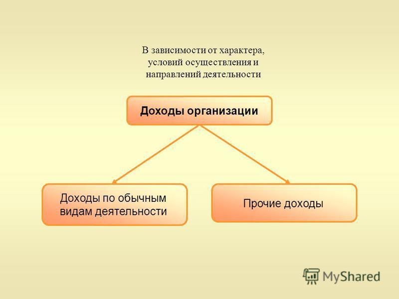 В зависимости от характера, условий осуществления и направлений деятельности Доходы организации Прочие доходы Доходы по обычным видам деятельности