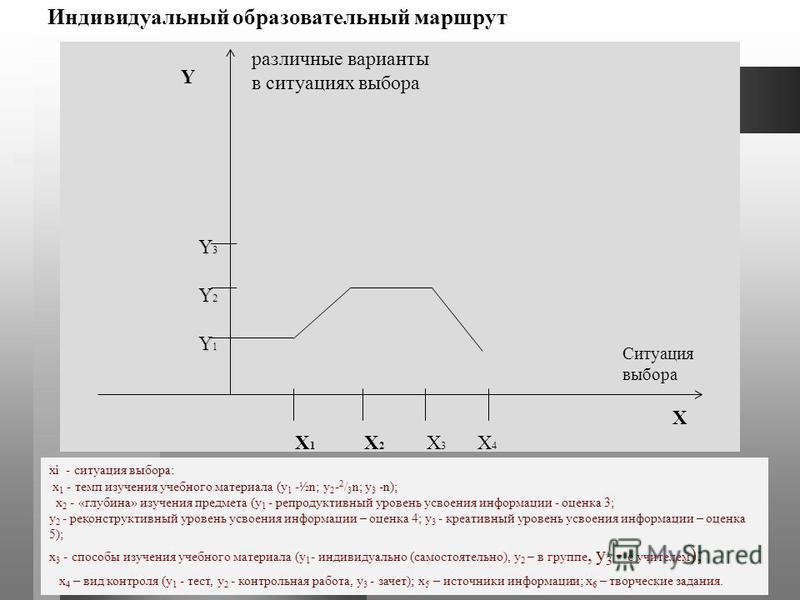 xi - ситуация выбора: x 1 - темп изучения учебного материала (у 1 -½n; у 2 - 2 / 3 n; у 3 -n); x 2 - «глубина» изучения предмета (у 1 - репродуктивный уровень усвоения информации - оценка 3; у 2 - реконструктивный уровень усвоения информации – оценка