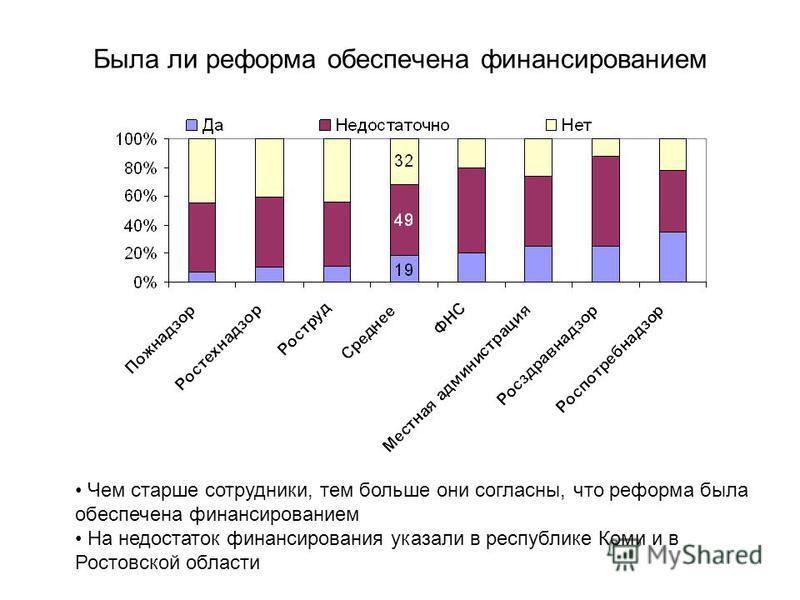 Была ли реформа обеспечена финансированием Чем старше сотрудники, тем больше они согласны, что реформа была обеспечена финансированием На недостаток финансирования указали в республике Коми и в Ростовской области