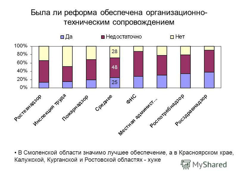 Была ли реформа обеспечена организационно- техническим сопровождением В Смоленской области значимо лучшее обеспечение, а в Красноярском крае, Калужской, Курганской и Ростовской областях - хуже