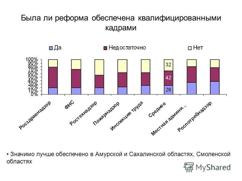 Была ли реформа обеспечена квалифицированными кадрами Значимо лучше обеспечено в Амурской и Сахалинской областях, Смоленской областях