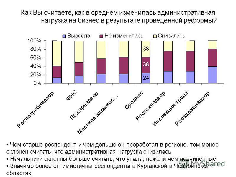 Как Вы считаете, как в среднем изменилась административная нагрузка на бизнес в результате проведенной реформы? Чем старше респондент и чем дольше он проработал в регионе, тем менее склонен считать, что административная нагрузка снизилась Начальники