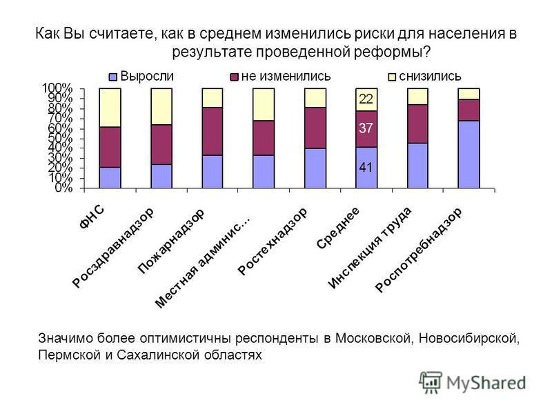 Как Вы считаете, как в среднем изменились риски для населения в результате проведенной реформы? Значимо более оптимистичны респонденты в Московской, Новосибирской, Пермской и Сахалинской областях