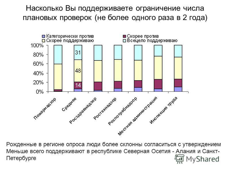 Насколько Вы поддерживаете ограничение числа плановых проверок (не более одного раза в 2 года) Рожденные в регионе опроса люди более склонны согласиться с утверждением Меньше всего поддерживают в республике Северная Осетия - Алания и Санкт- Петербург
