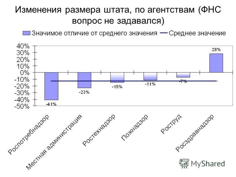 Изменения размера штата, по агентствам (ФНС вопрос не задавался)