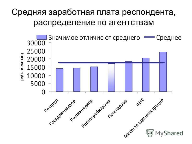 Средняя заработная плата респондента, распределение по агентствам