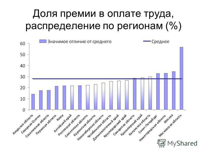 Доля премии в оплате труда, распределение по регионам (%)