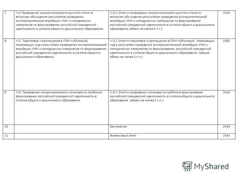 7III.4 Проведение межрегионального круглого стола по вопросам обсуждения результатов проведения экспериментальной апробации УМК и методических материалов по формированию российской гражданской идентичности в системе общего и дошкольного образования.