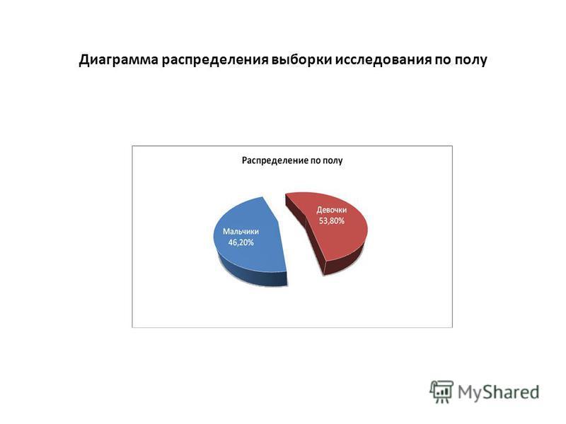Диаграмма распределения выборки исследования по полу