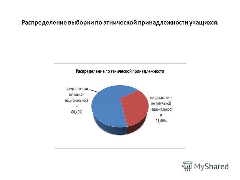 Распределение выборки по этнической принадлежности учащихся.