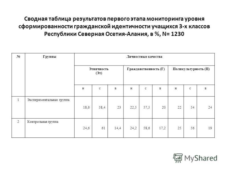 Сводная таблица результатов первого этапа мониторинга уровня сформированности гражданской идентичности учащихся 3-х классов Республики Северная Осетия-Алания, в %, N= 1230 Группы Личностные качества Этничность (Эт) Гражданственность (Г)Поликультурнос