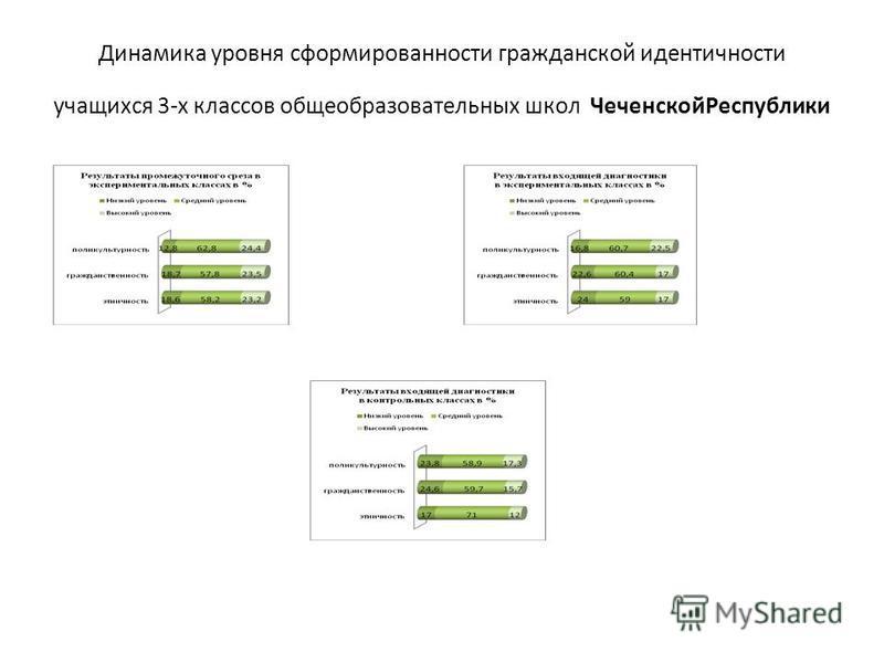 Динамика уровня сформированности гражданской идентичности учащихся 3-х классов общеобразовательных школ Чеченской Республики