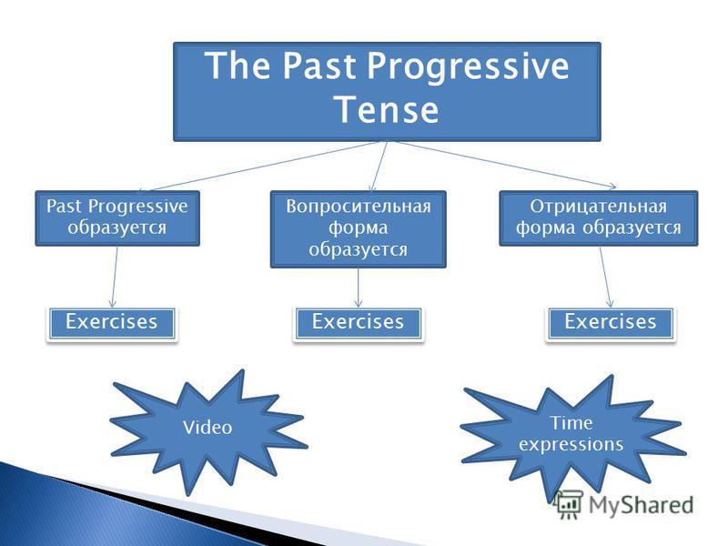 Past Progressive образуется Вопросительная форма образуется Отрицательная форма образуется Exercises The Past Progressive Tense Video Time expressions