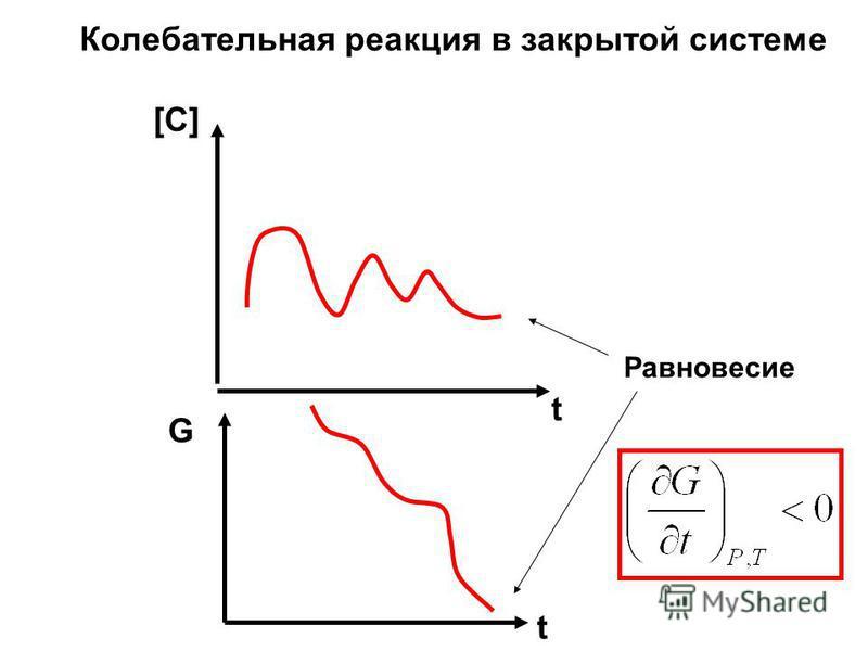 Колебательная реакция в закрытой системе [C] t G t Равновесие