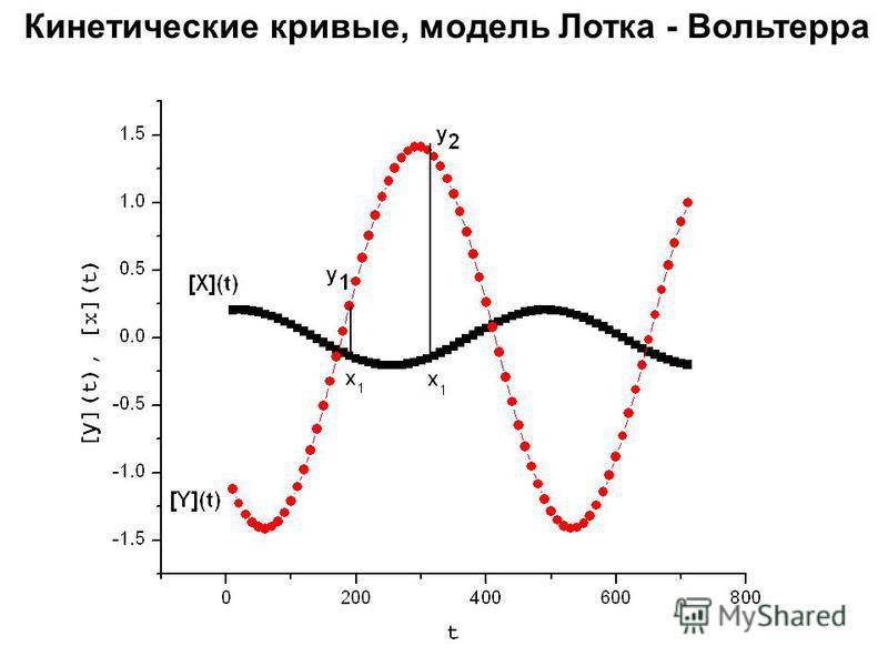 Кинетические кривые, модель Лотка - Вольтерра