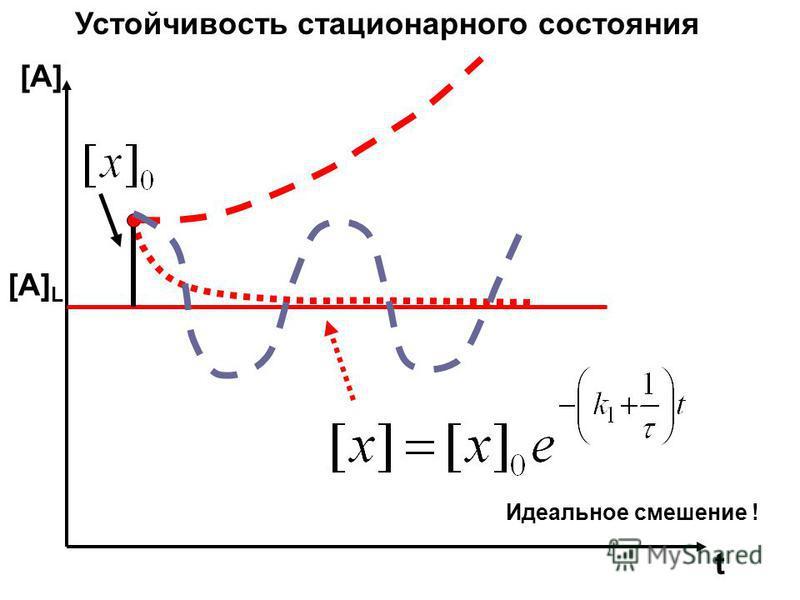 t Устойчивость стационарного состояния [A] [A] L Идеальное смешение !