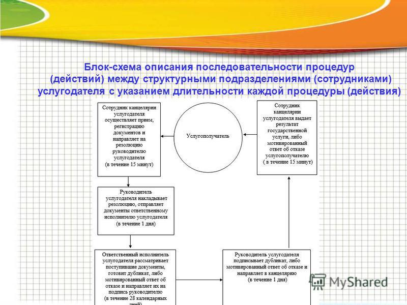 Блок-схема описания последовательности процедур (действий) между структурными подразделениями (сотрудниками) услугодателя с указанием длительности каждой процедуры (действия)