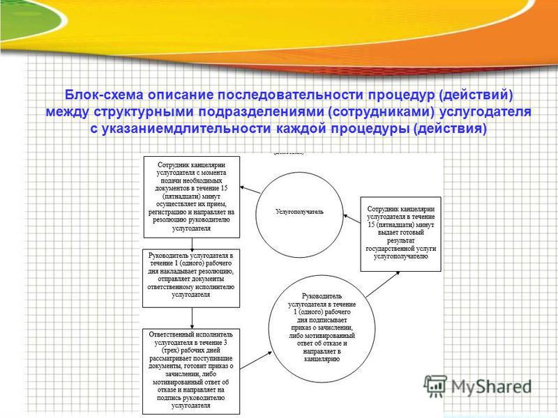 Блок-схема описание последовательности процедур (действий) между структурными подразделениями (сотрудниками) услугодателя с указанием длительности каждой процедуры (действия)