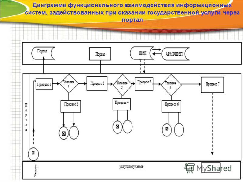 Диаграмма функционального взаимодействия информационных систем, задействованных при оказании государственной услуги через портал