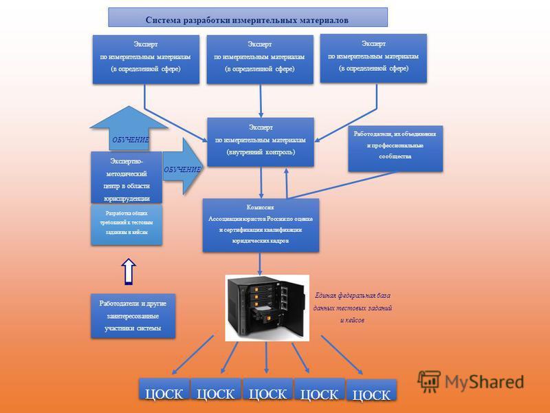 Система разработки измерительных материалов Эксперт по измерительным материалам (в определенной сфере) Эксперт по измерительным материалам (в определенной сфере) Эксперт по измерительным материалам (в определенной сфере) Эксперт по измерительным мате